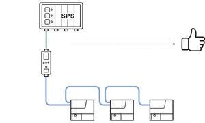 Grafische Darstellung von MFCs, die via Bürkert-Systembus angebunden sind